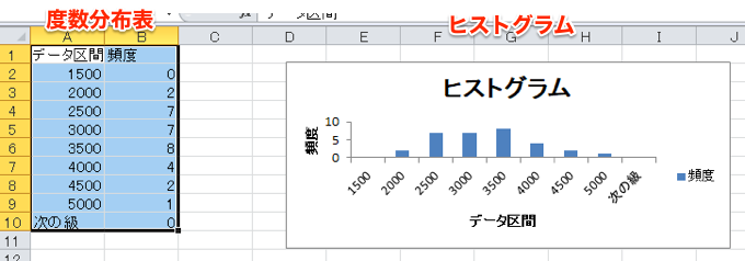 excel hist